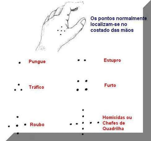 Pontos_SAP